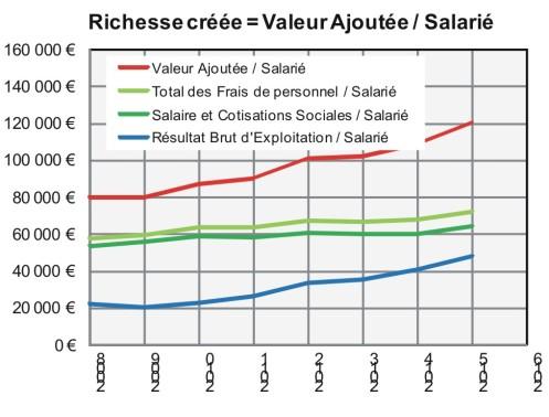 richessecreeesvaleurajoutee_salarie
